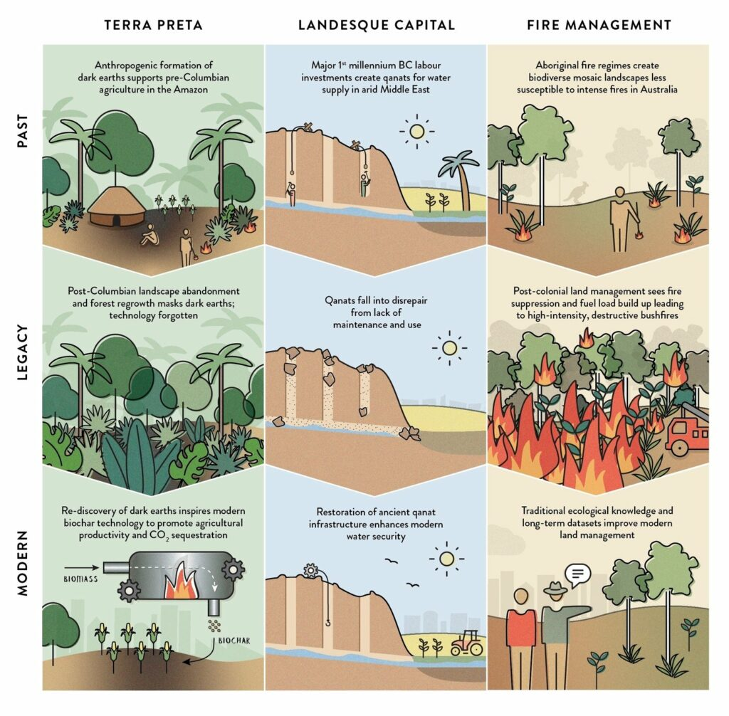 Grafik, die Beispiele auflistet, die zeigen, wie kulturelle und technologische Lösungen aus der Vergangenheit wiederbelebt werden können.