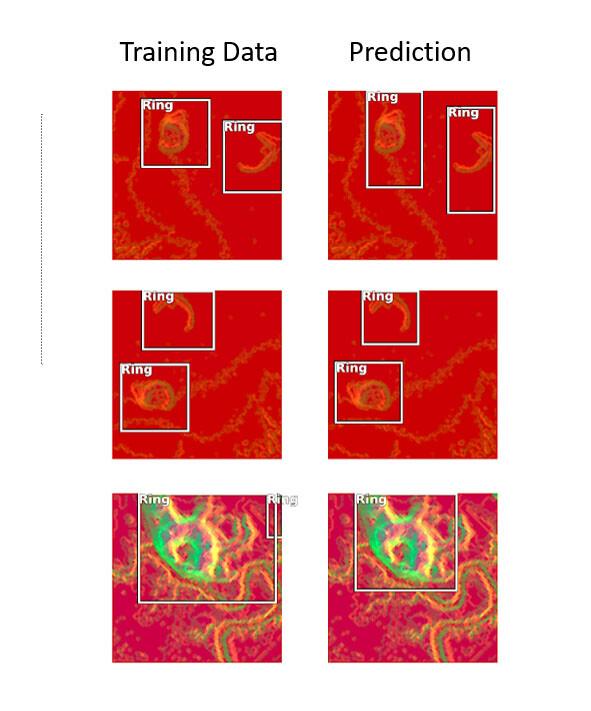 Auf der linken Seite sind Trainingsbeispiele bekannter Muschelringe zu sehen, auf der rechten Seite die Erkennungen durch das Deep Learning-Verfahren. Beachten Sie, dass der Computer in den meisten Fällen bekannte Beispiele von Muschelring-Architekturen aus diesen Bilddatensätzen korrekt identifiziert, indem er einen Kasten um das Objekt zeichnet.